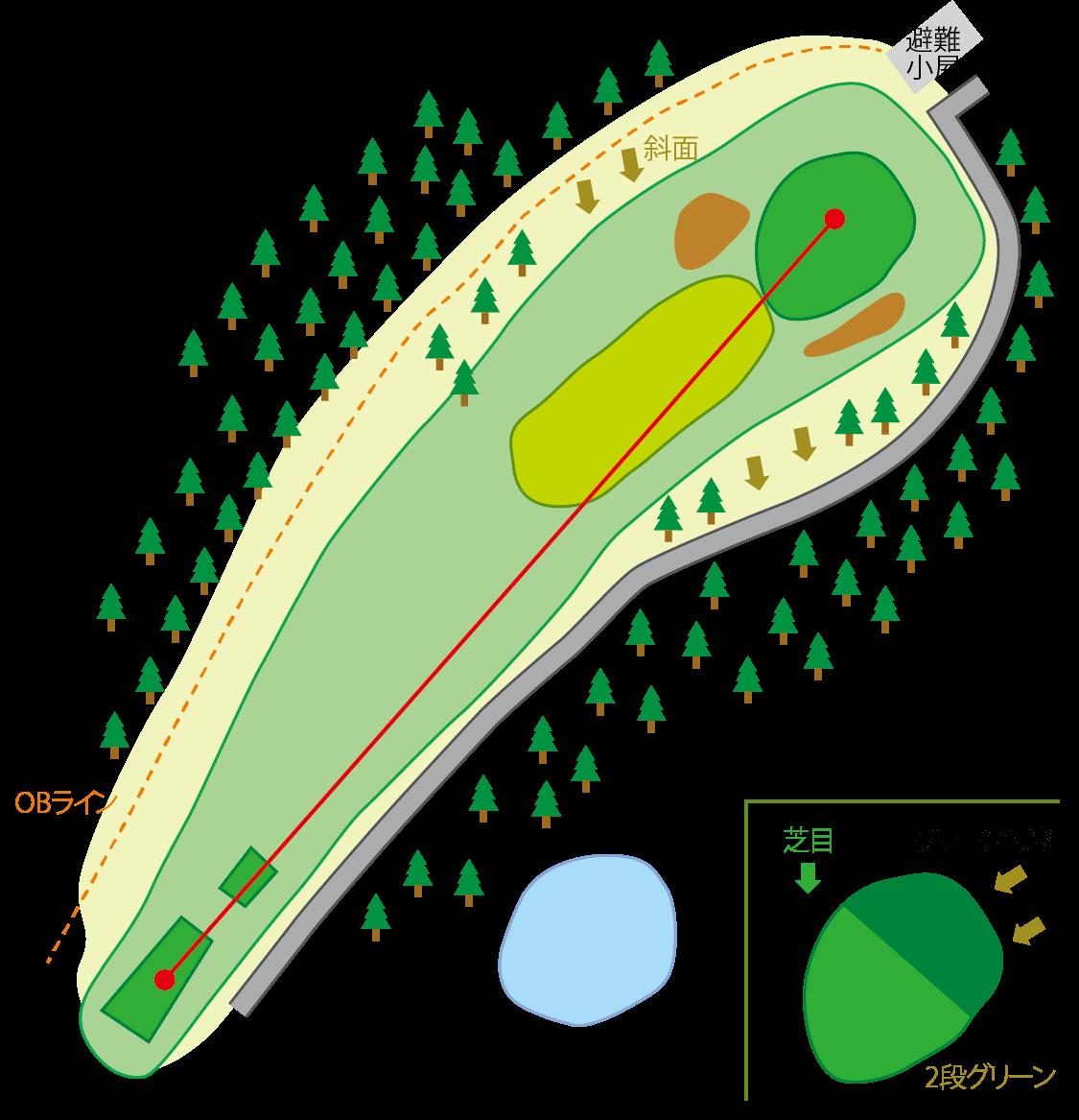 白鳥コース HOLE7のコースマップ